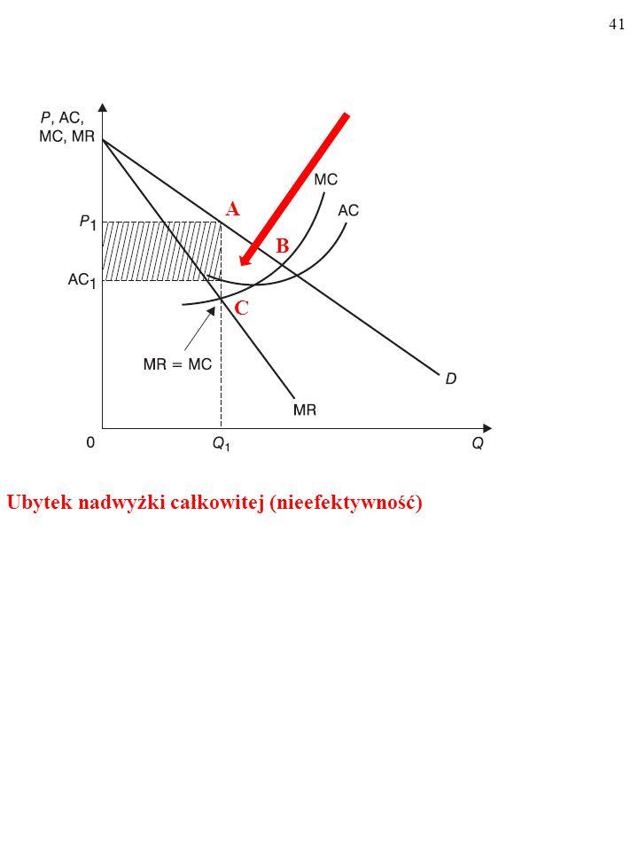40 Zysk monopolistyczny (niesprawiedliwość) A F P1P1 AC 1