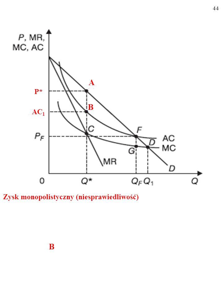 43 Siła rynkowa monopolisty (ang. market power)