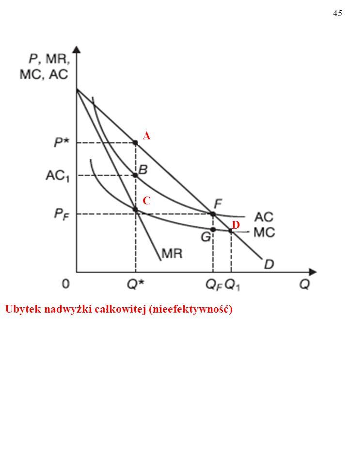44 Zysk monopolistyczny (niesprawiedliwość) AC 1 B P* A B