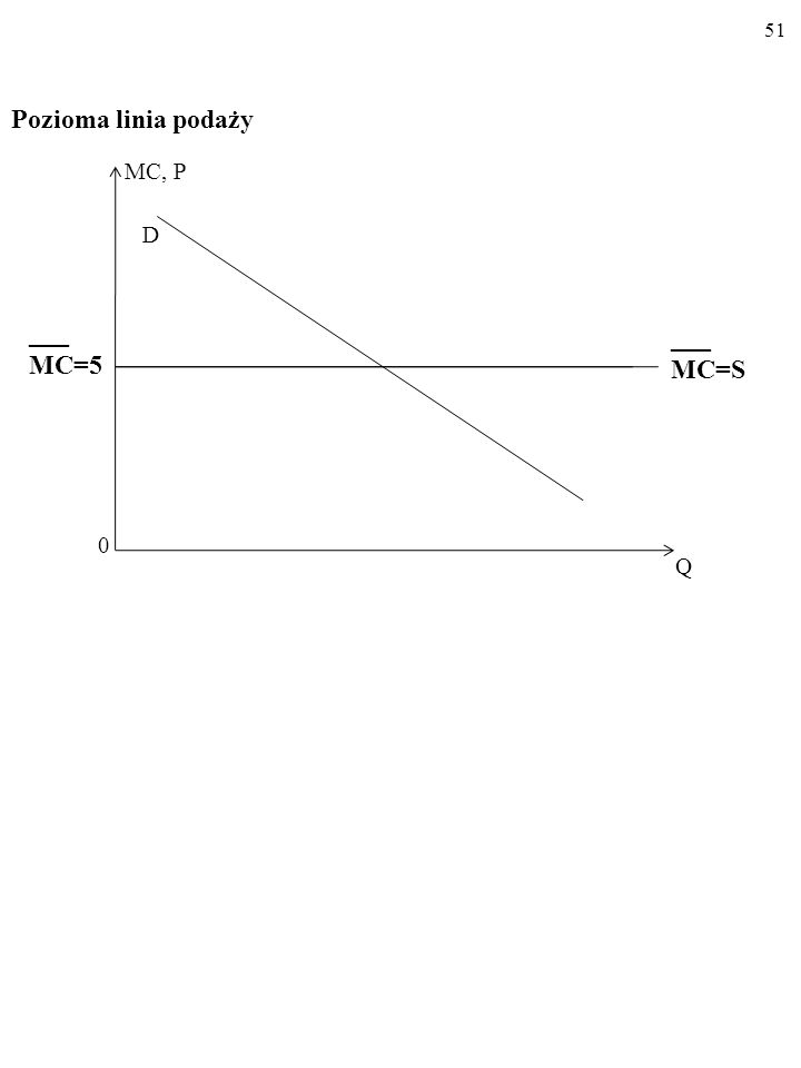 50 Jeśli zaś w pewnej gałęzi KRAŃCOWY KOSZT produkcji JEST STAŁY i wynosi DOKŁADNIE np. MC= 5, LINIA PODAŻY na rynku STAJE SIĘ POZIOMA.