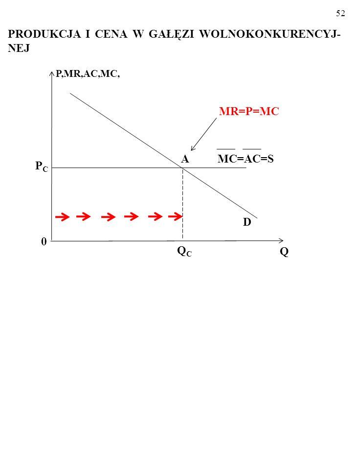 51 Pozioma linia podaży ___ MC=S ___ MC=5 MC, P D 0 Q