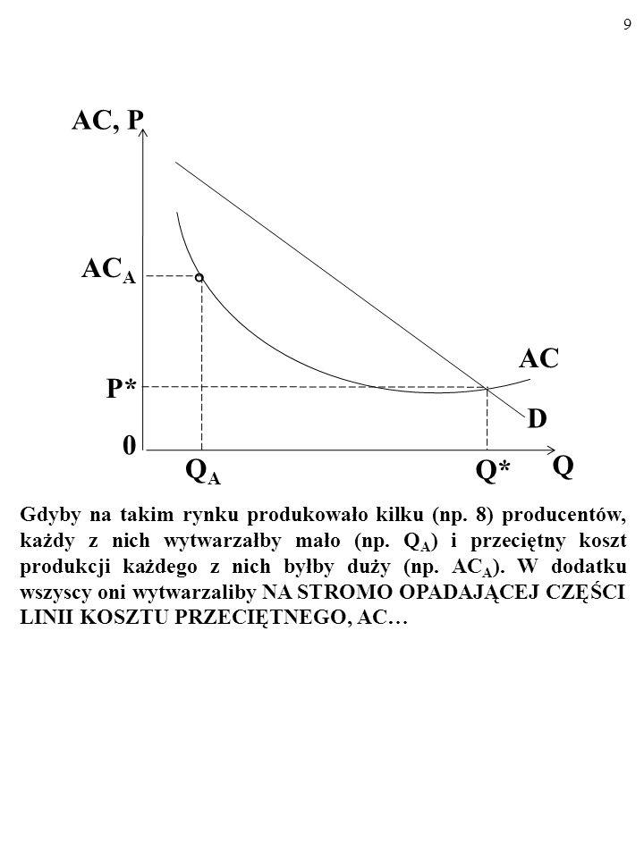 8 Oto rynek z ogromnymi korzyściami skali. Nie da się tu sprzedać więcej niż Q*, bo cena nie może spaść poniżej P*. (Jeśli Q>Q*, to P<AC i producent t