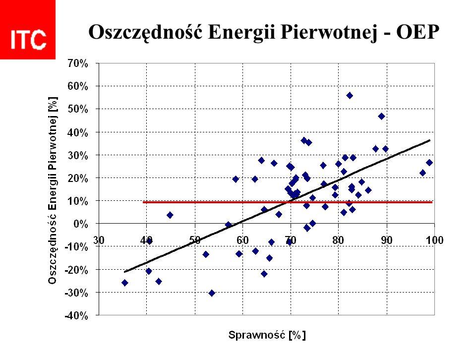Oszczędność Energii Pierwotnej - OEP