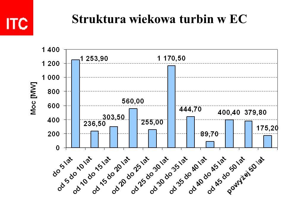 Struktura wiekowa turbin w EC
