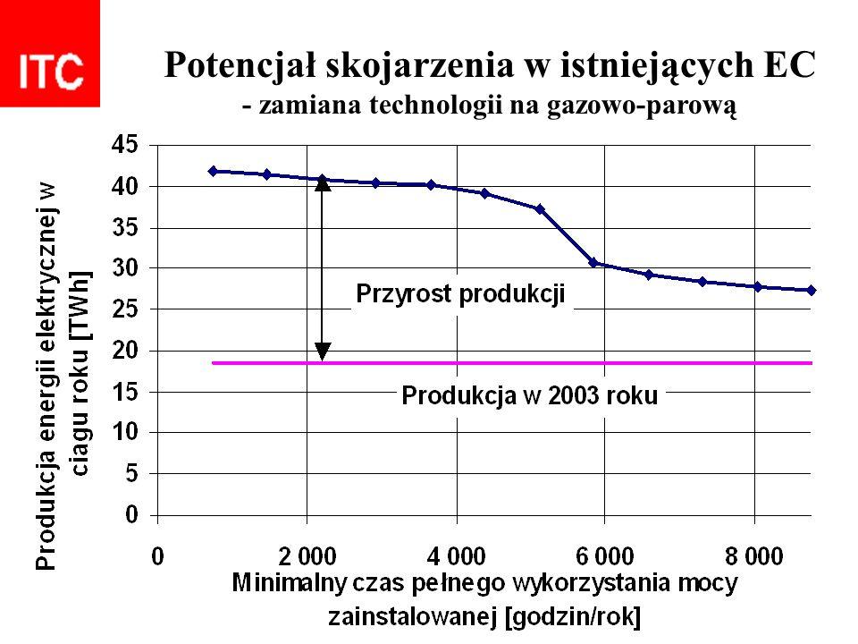 Potencjał skojarzenia w istniejących EC - zamiana technologii na gazowo-parową