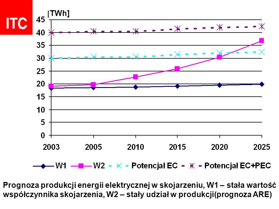 Prognoza produkcji energii elektrycznej w skojarzeniu, W1 – stała wartość współczynnika skojarzenia, W2 – stały udział w produkcji(prognoza ARE) [ TWh