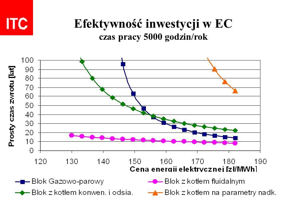 Efektywność inwestycji w EC czas pracy 5000 godzin/rok