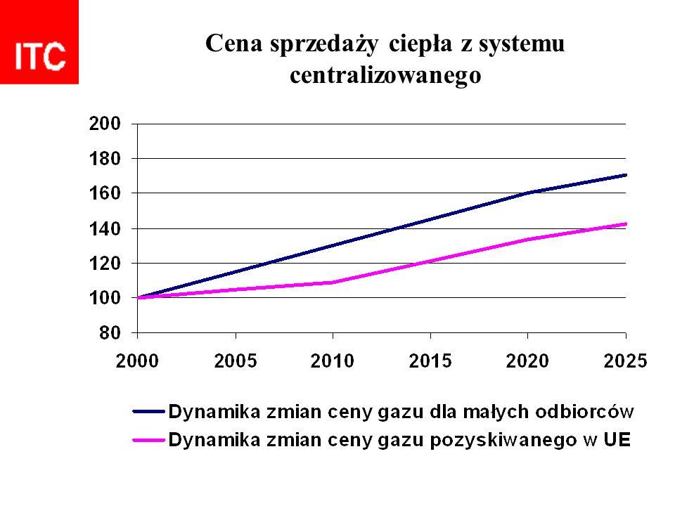 Cena sprzedaży ciepła z systemu centralizowanego