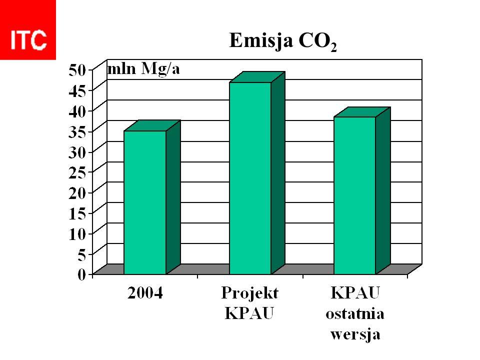 Emisja CO 2