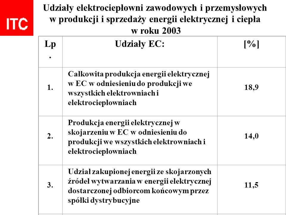Udziały elektrociepłowni zawodowych i przemysłowych w produkcji i sprzedaży energii elektrycznej i ciepła w roku 2003 Lp. Udziały EC:[%] 1. Całkowita