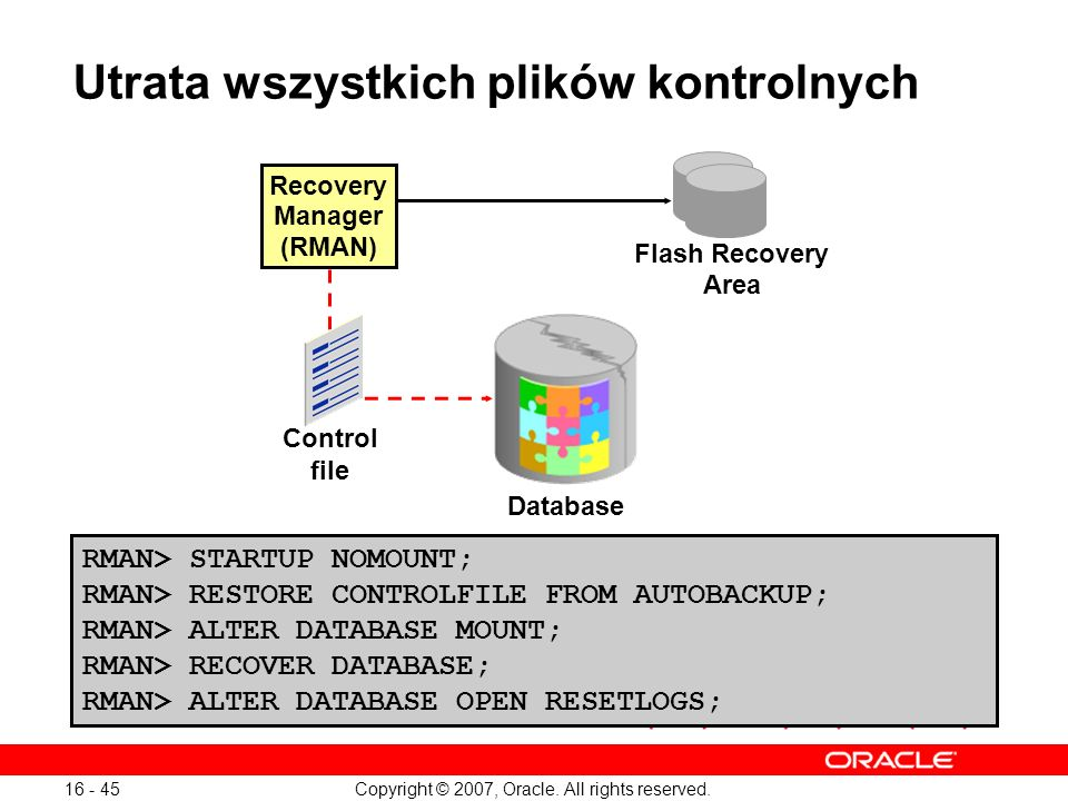 Copyright © 2007, Oracle. All rights reserved. 16 - 45 Utrata wszystkich plików kontrolnych Pliki kontrolne Recovery Manager (RMAN) Flash Recovery Are