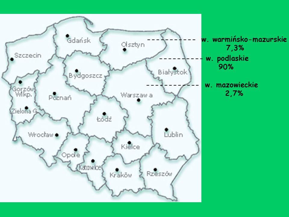 ----------- w. warmińsko-mazurskie 7,3% ---------- w. podlaskie 90% ------------ w. mazowieckie 2,7%