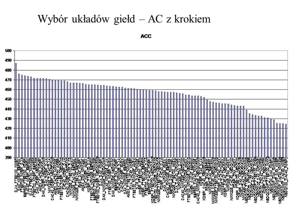 Wybór układów giełd – AC z krokiem