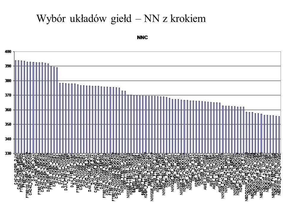 Wybór układów giełd – NN z krokiem