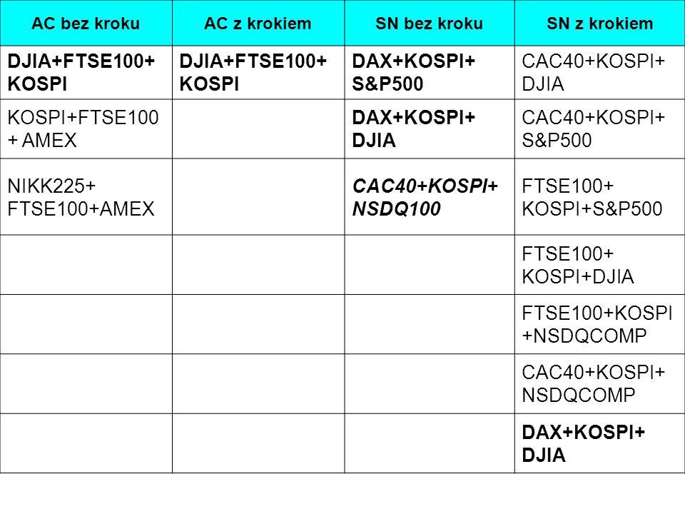 AC bez krokuAC z krokiemSN bez krokuSN z krokiem DJIA+FTSE100+ KOSPI DAX+KOSPI+ S&P500 CAC40+KOSPI+ DJIA KOSPI+FTSE100 + AMEX DAX+KOSPI+ DJIA CAC40+KOSPI+ S&P500 NIKK225+ FTSE100+AMEX CAC40+KOSPI+ NSDQ100 FTSE100+ KOSPI+S&P500 FTSE100+ KOSPI+DJIA FTSE100+KOSPI +NSDQCOMP CAC40+KOSPI+ NSDQCOMP DAX+KOSPI+ DJIA