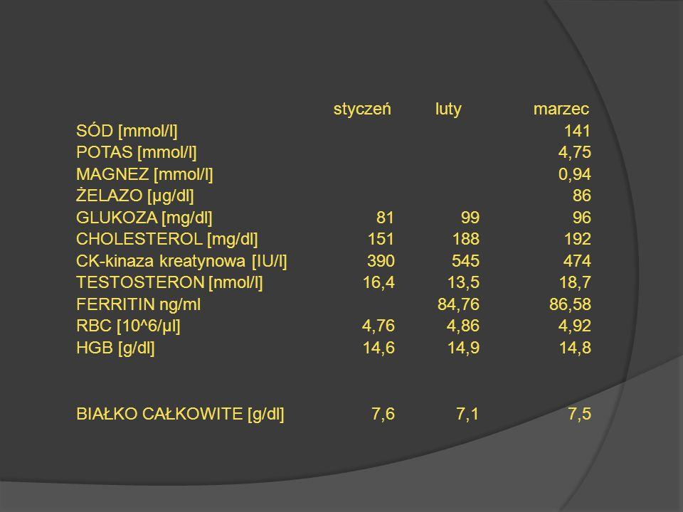 styczeń luty marzec SÓD [mmol/l]141 POTAS [mmol/l]4,75 MAGNEZ [mmol/l]0,94 ŻELAZO [µg/dl]86 GLUKOZA [mg/dl]819996 CHOLESTEROL [mg/dl]151188192 CK-kina