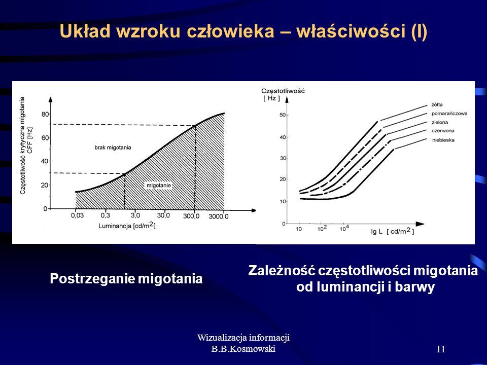 Wizualizacja informacji B.B.Kosmowski11 Układ wzroku człowieka – właściwości (I) Zależność częstotliwości migotania od luminancji i barwy Postrzeganie