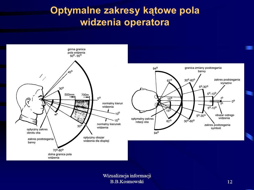 Wizualizacja informacji B.B.Kosmowski12 Optymalne zakresy kątowe pola widzenia operatora