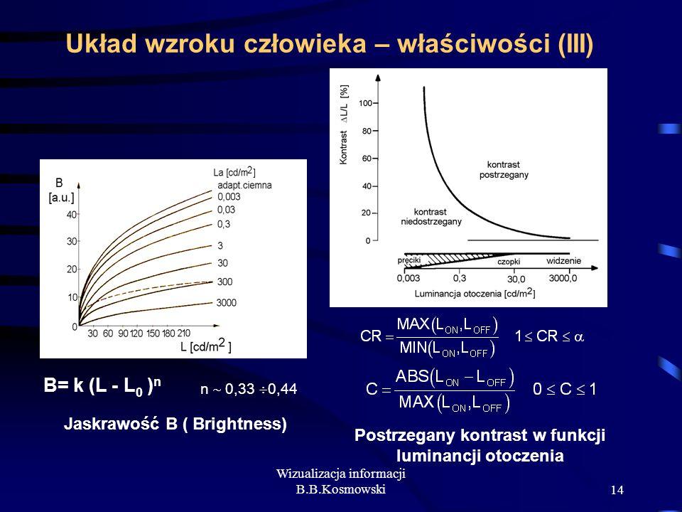 Wizualizacja informacji B.B.Kosmowski14 Układ wzroku człowieka – właściwości (III) B= k (L - L 0 ) n Jaskrawość B ( Brightness) Postrzegany kontrast w