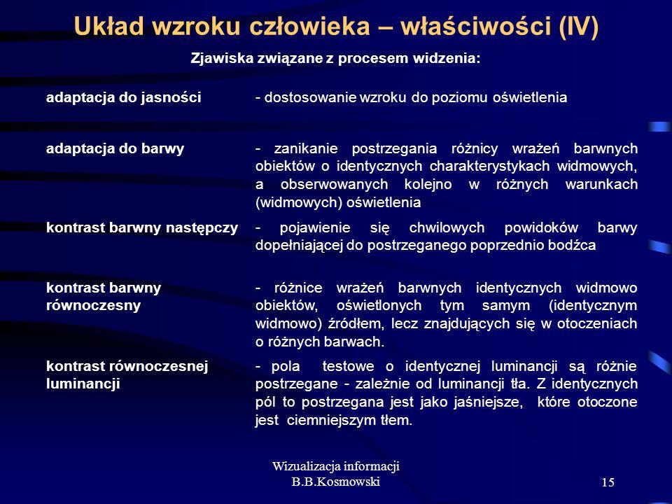 Wizualizacja informacji B.B.Kosmowski15 Układ wzroku człowieka – właściwości (IV) Zjawiska związane z procesem widzenia: adaptacja do jasności- dostos