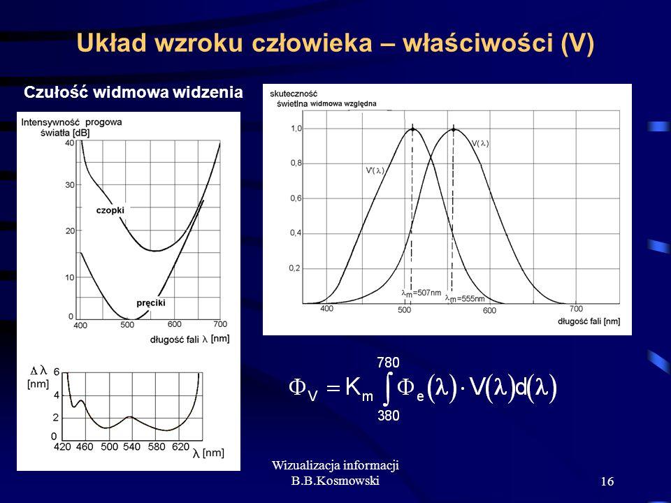 Wizualizacja informacji B.B.Kosmowski16 Układ wzroku człowieka – właściwości (V) Czułość widmowa widzenia