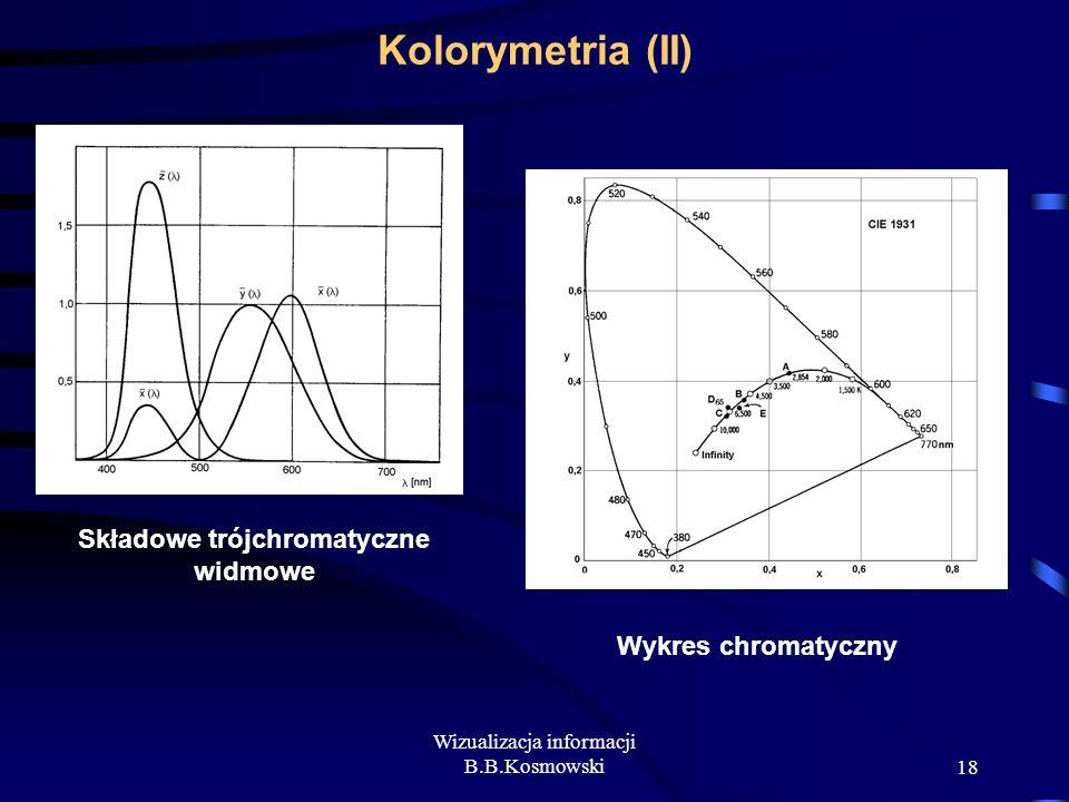 Wizualizacja informacji B.B.Kosmowski18 Kolorymetria (II) Składowe trójchromatyczne widmowe Wykres chromatyczny