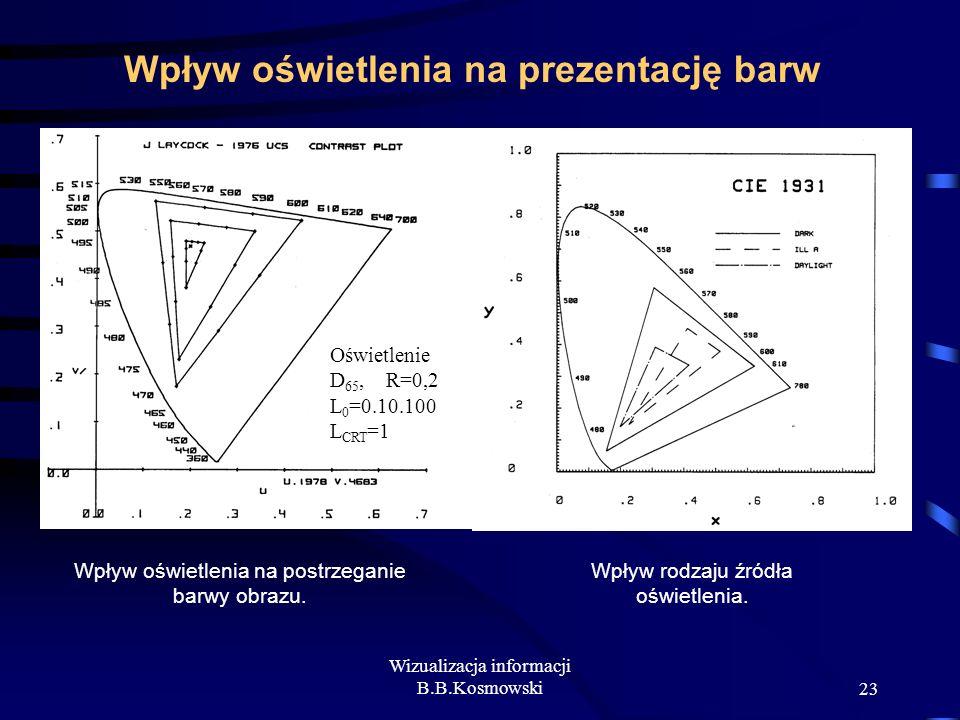 Wizualizacja informacji B.B.Kosmowski23 Wpływ oświetlenia na prezentację barw Wpływ oświetlenia na postrzeganie barwy obrazu. Wpływ rodzaju źródła ośw