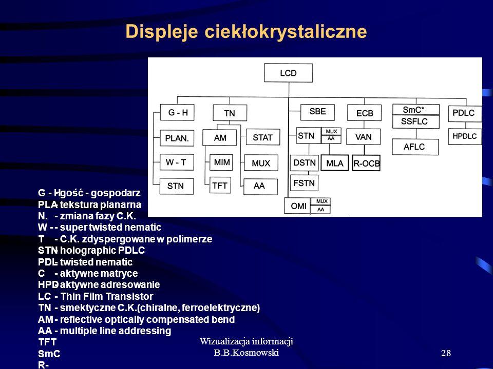 Wizualizacja informacji B.B.Kosmowski28 Displeje ciekłokrystaliczne G - H PLA N. W - T STN PDL C HPD LC TN AM AA TFT SmC R- OCB MLA - gość - gospodarz