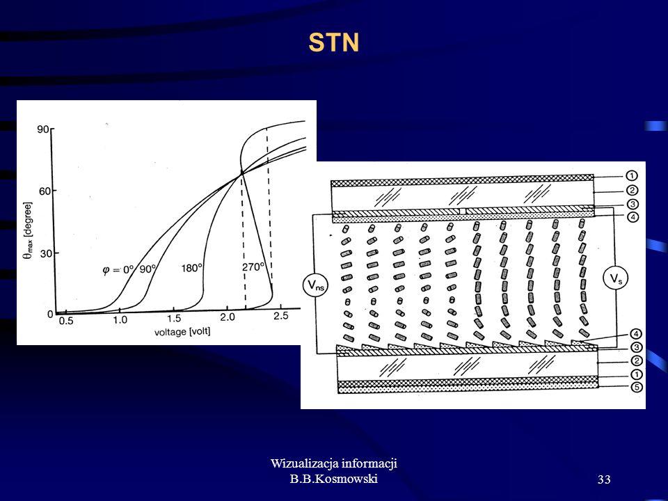 Wizualizacja informacji B.B.Kosmowski33 STN