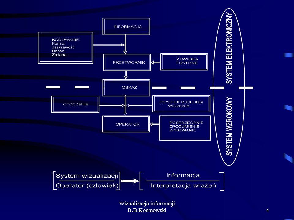 Wizualizacja informacji B.B.Kosmowski4