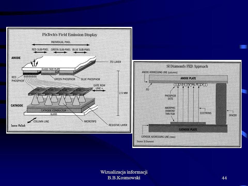Wizualizacja informacji B.B.Kosmowski44