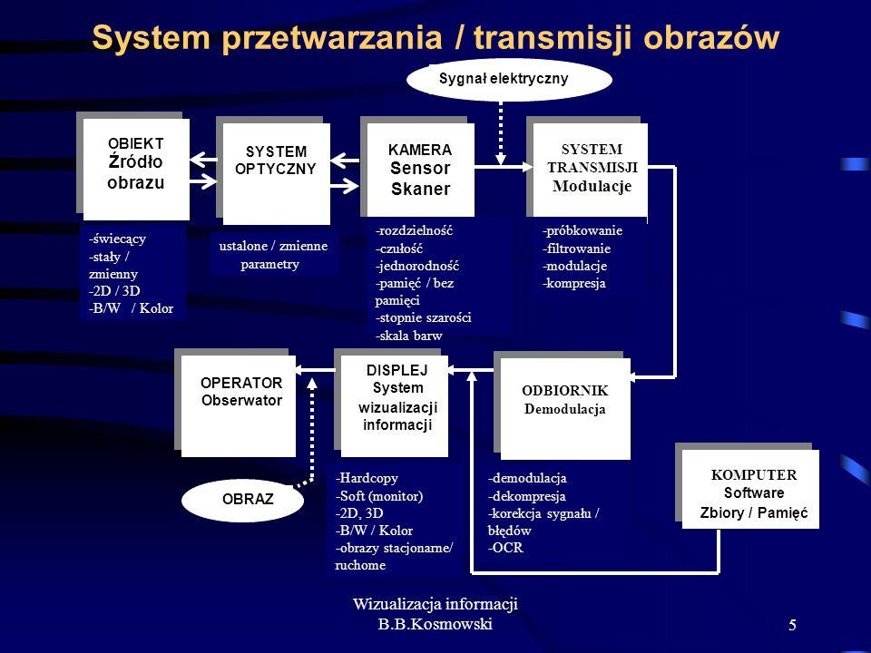 5 System przetwarzania / transmisji obrazów OBIEKT Źródło obrazu SYSTEM OPTYCZNY KAMERA Sensor Skaner SYSTEM TRANSMISJI Modulacje OPERATOR Obserwator
