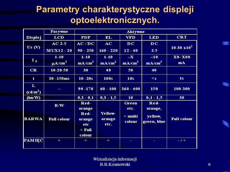 Wizualizacja informacji B.B.Kosmowski9 Parametry charakterystyczne displeji optoelektronicznych.