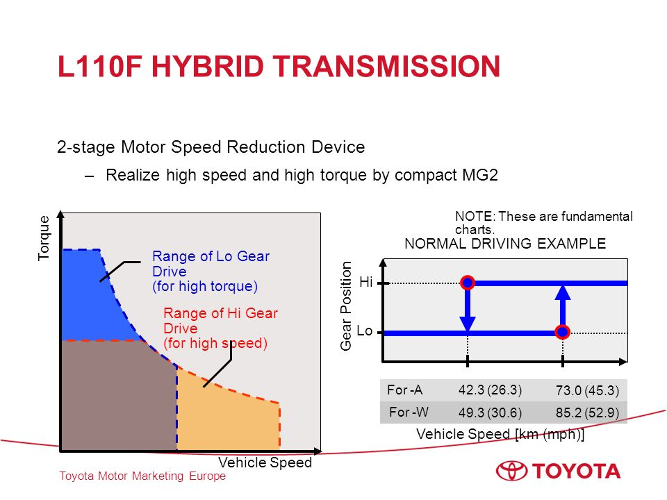 Toyota Motor Marketing Europe L110F HYBRID TRANSMISSION 2-stage Motor Speed Reduction Device –Realize high speed and high torque by compact MG2 Torque