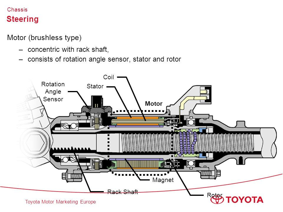 Toyota Motor Marketing Europe Steering Motor (brushless type) –concentric with rack shaft, –consists of rotation angle sensor, stator and rotor Rack S