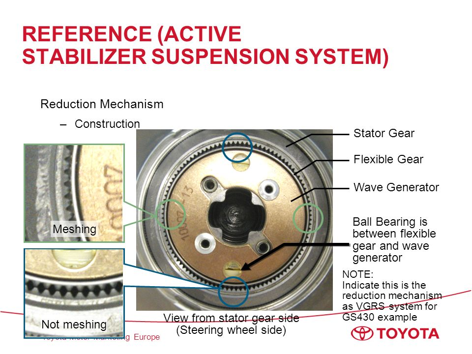 Toyota Motor Marketing Europe View from stator gear side (Steering wheel side) REFERENCE (ACTIVE STABILIZER SUSPENSION SYSTEM) Reduction Mechanism –Co