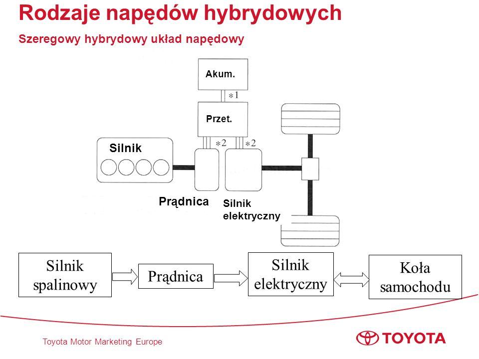 Toyota Motor Marketing Europe Silnik Prądnica Akum. Przet. Silnik elektryczny Rodzaje napędów hybrydowych Szeregowy hybrydowy układ napędowy Silnik sp