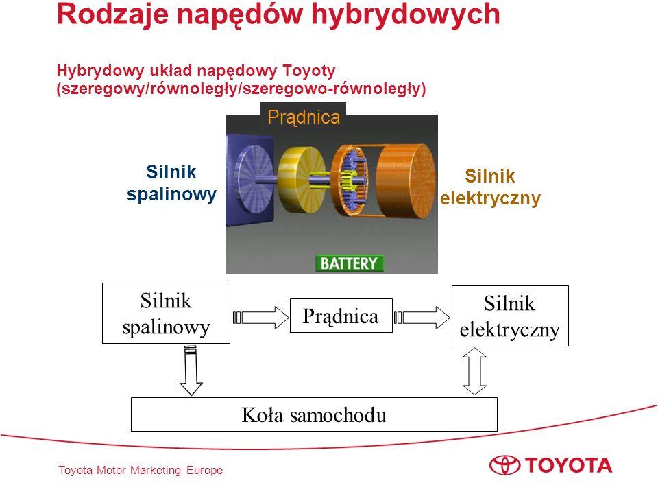 Toyota Motor Marketing Europe Rodzaje napędów hybrydowych Hybrydowy układ napędowy Toyoty (szeregowy/równoległy/szeregowo-równoległy) Silnik spalinowy