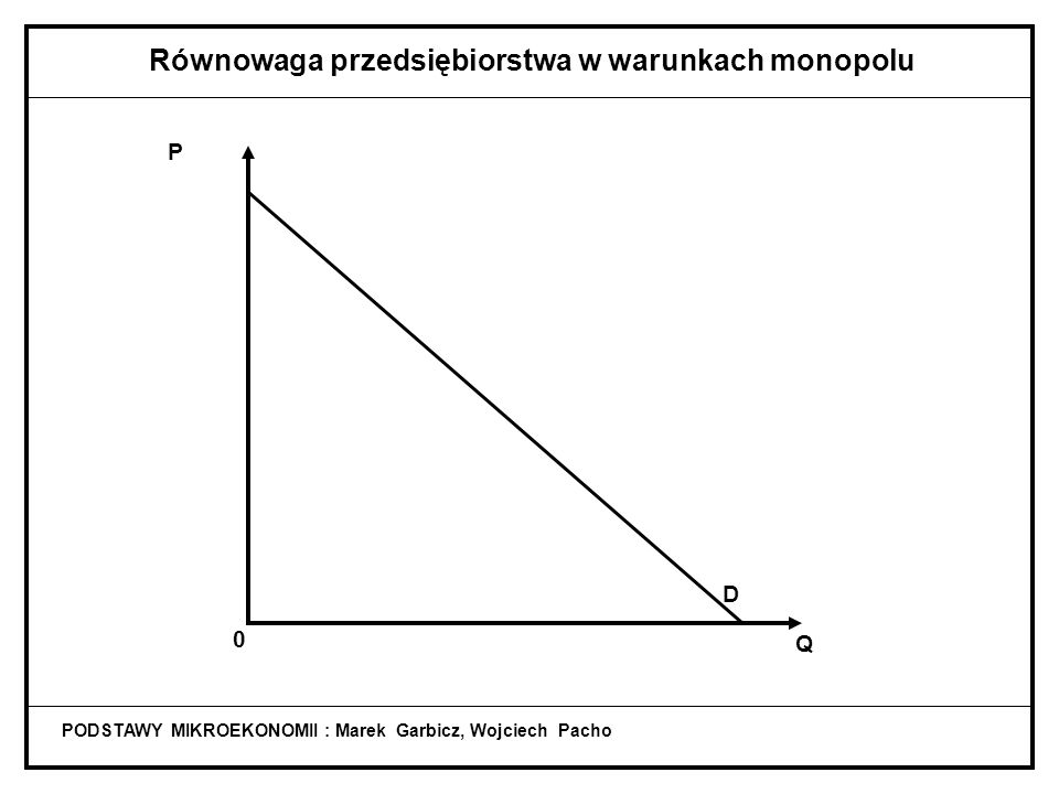 PODSTAWY MIKROEKONOMII : Marek Garbicz, Wojciech Pacho Równowaga przedsiębiorstwa w warunkach monopolu D Q P 0