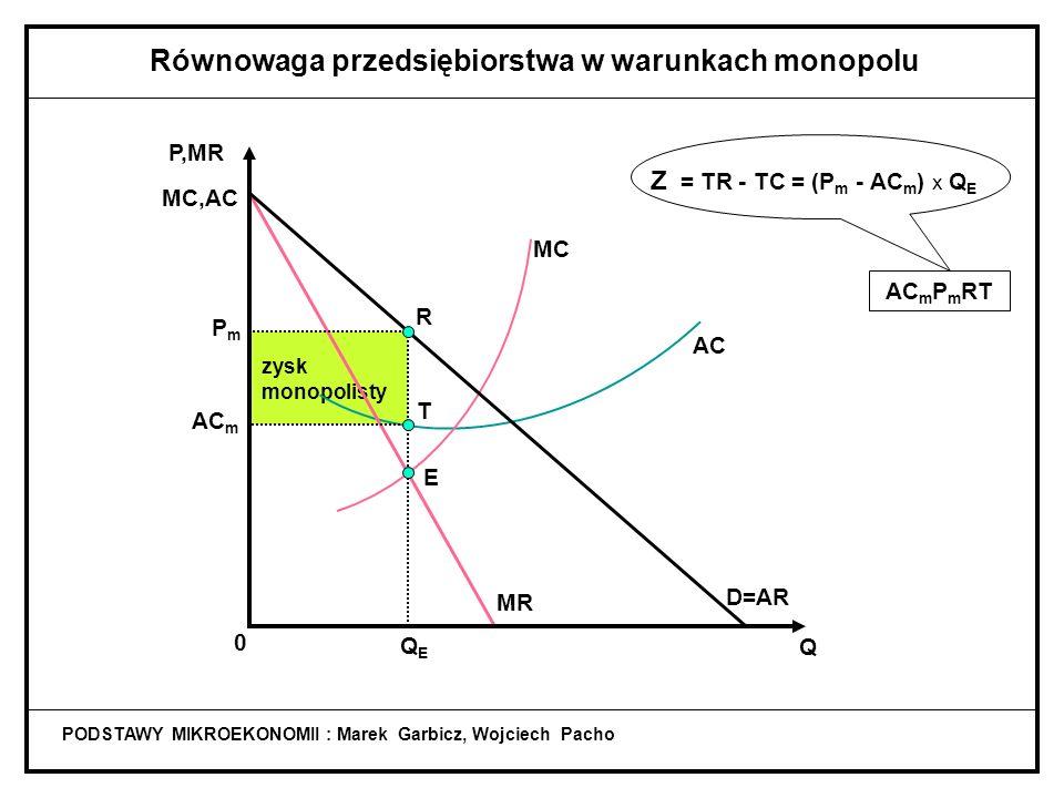 koszty całkowite PODSTAWY MIKROEKONOMII : Marek Garbicz, Wojciech Pacho Równowaga przedsiębiorstwa w warunkach monopolu 0AC m TQ E TC = AC m x Q E AC
