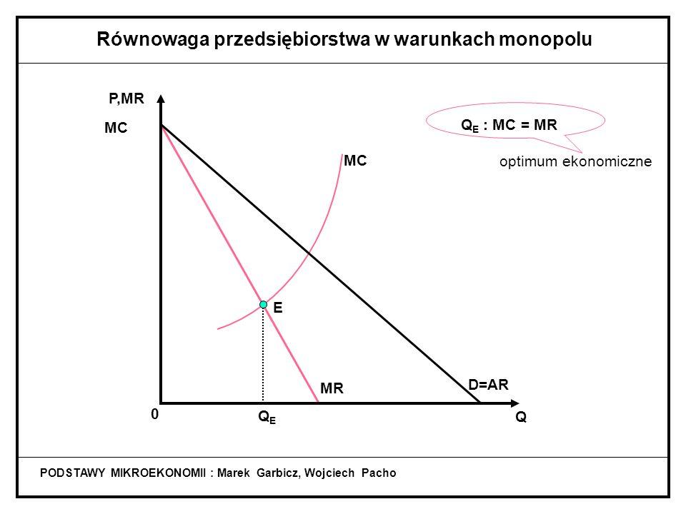 PODSTAWY MIKROEKONOMII : Marek Garbicz, Wojciech Pacho Równowaga przedsiębiorstwa w warunkach monopolu MR MC D=AR Q P,MR MC 0 QEQE E Q E : MC = MR optimum ekonomiczne
