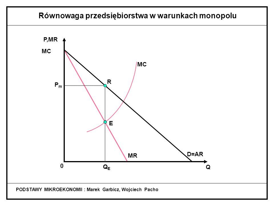 PODSTAWY MIKROEKONOMII : Marek Garbicz, Wojciech Pacho Równowaga przedsiębiorstwa w warunkach monopolu MR MC D=AR Q P,MR MC 0 QEQE E Q E : MC = MR opt