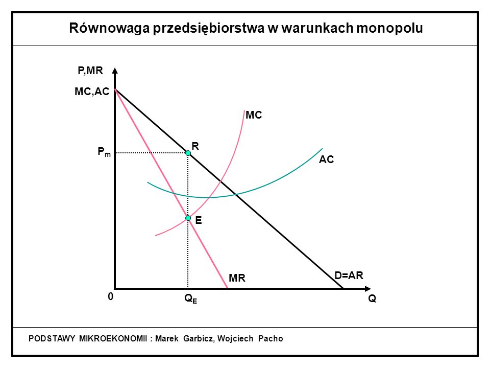 MC MR D=AR PODSTAWY MIKROEKONOMII : Marek Garbicz, Wojciech Pacho Równowaga przedsiębiorstwa w warunkach monopolu QEQE Q P,MR MC 0 E PmPm R QEQE E