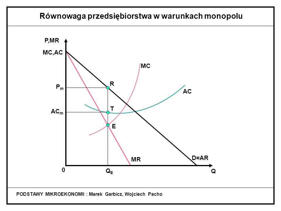 MC PODSTAWY MIKROEKONOMII : Marek Garbicz, Wojciech Pacho Równowaga przedsiębiorstwa w warunkach monopolu MR D=AR Q P,MR MC,AC 0 QEQE PmPm E R AC m T