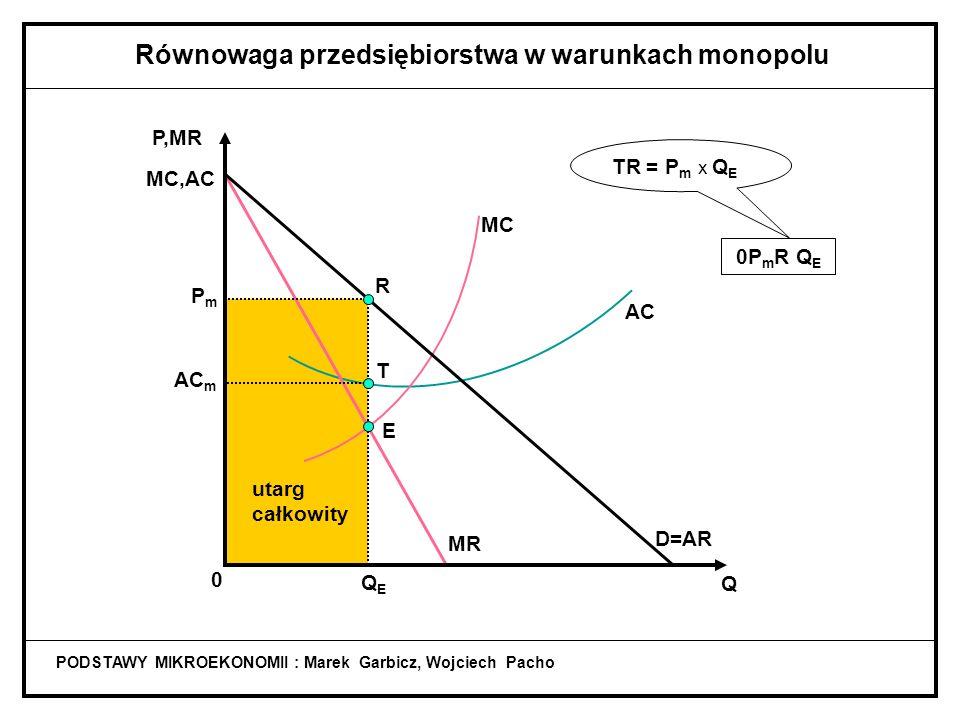 PODSTAWY MIKROEKONOMII : Marek Garbicz, Wojciech Pacho Równowaga przedsiębiorstwa w warunkach monopolu utarg całkowity 0P m R Q E TR = P m x Q E AC MC MR D=AR Q P,MR MC,AC 0 QEQE PmPm E R AC m T