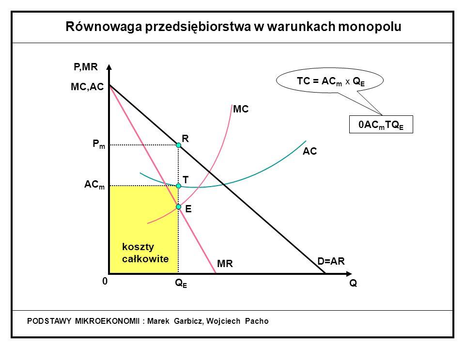 koszty całkowite PODSTAWY MIKROEKONOMII : Marek Garbicz, Wojciech Pacho Równowaga przedsiębiorstwa w warunkach monopolu 0AC m TQ E TC = AC m x Q E AC MC MR D=AR Q P,MR MC,AC 0 QEQE PmPm E R AC m T