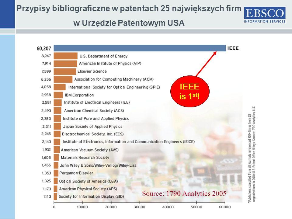 Przypisy bibliograficzne w patentach 25 największych firm w Urzędzie Patentowym USA Source: 1790 Analytics 2005 IEEE is 1 st !