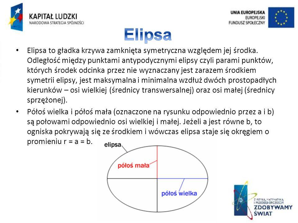 Elipsa to gładka krzywa zamknięta symetryczna względem jej środka. Odległość między punktami antypodycznymi elipsy czyli parami punktów, których środe