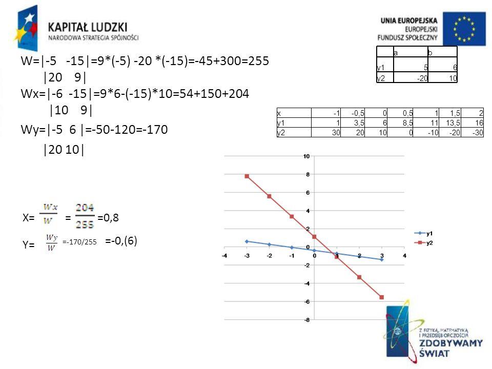 W=|-5 -15|=9*(-5) -20 *(-15)=-45+300=255 |20 9| Wx=|-6 -15|=9*6-(-15)*10=54+150+204 |10 9| Wy=|-5 6 |=-50-120=-170 |20 10| X= =0,8 = Y= =-170/255 =-0,