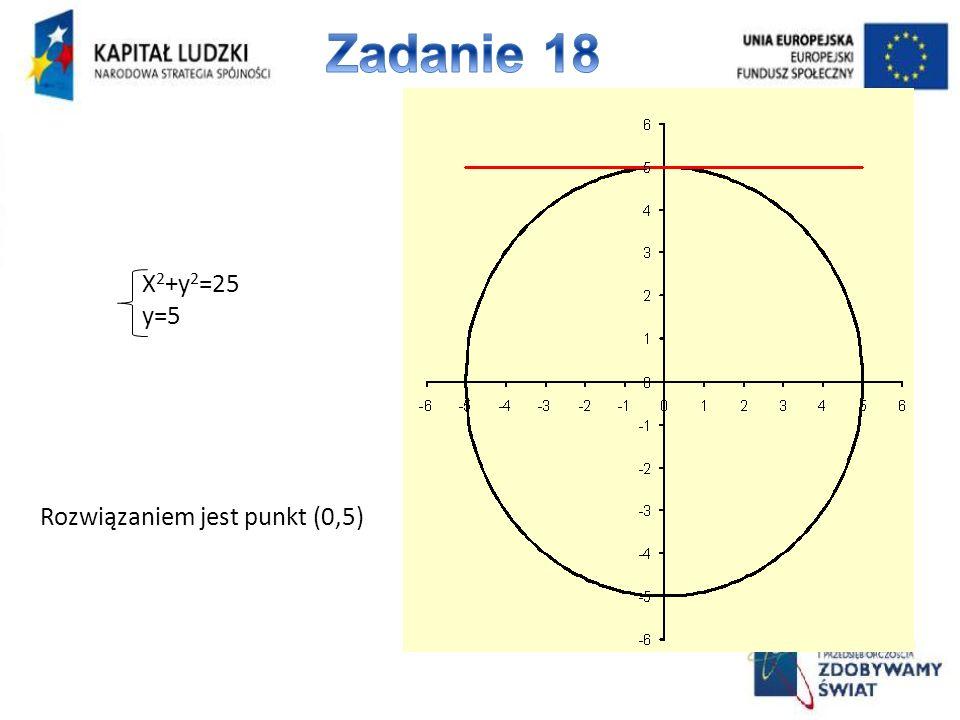 X 2 +y 2 =25 y=5 Rozwiązaniem jest punkt (0,5)